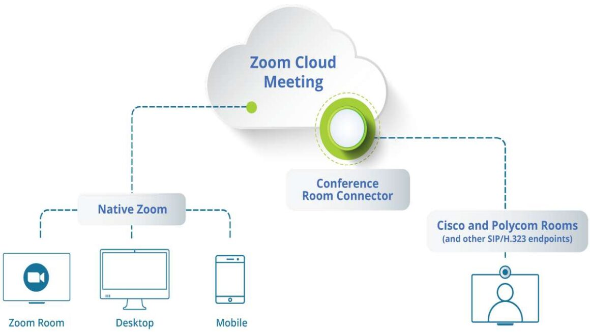 How does Zoom work?