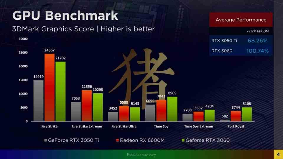 RX 6600 Benchmarks