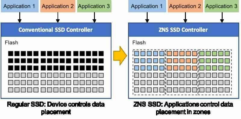 Zoned Namespaces NVMe 2.0