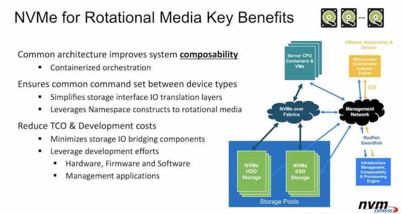 NVMe 2.0 rotational media