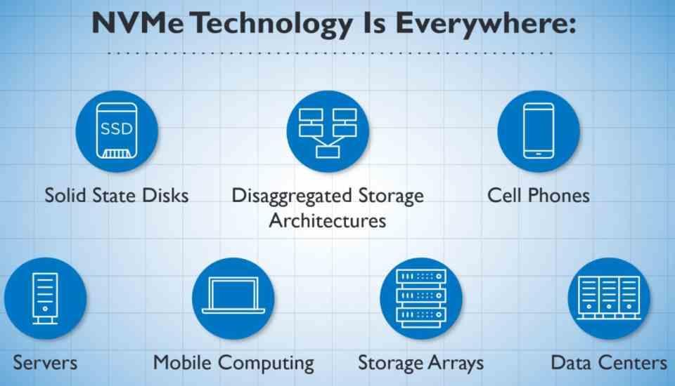 NVMe hard drives