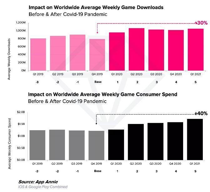 Spending on Mobile Games