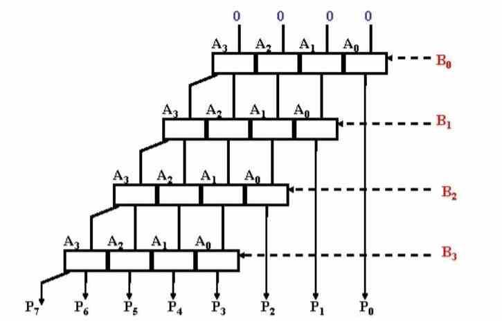 ALU binary multiplication