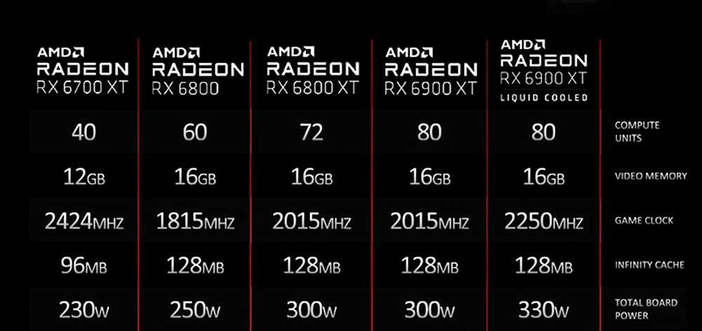 AMD-RX-6900-XT-LC-specs