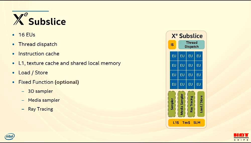 Intel Architecture Xe Hotchips (8)