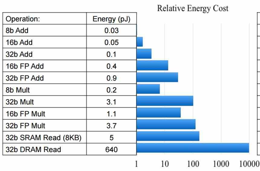 Relative Energy Cost