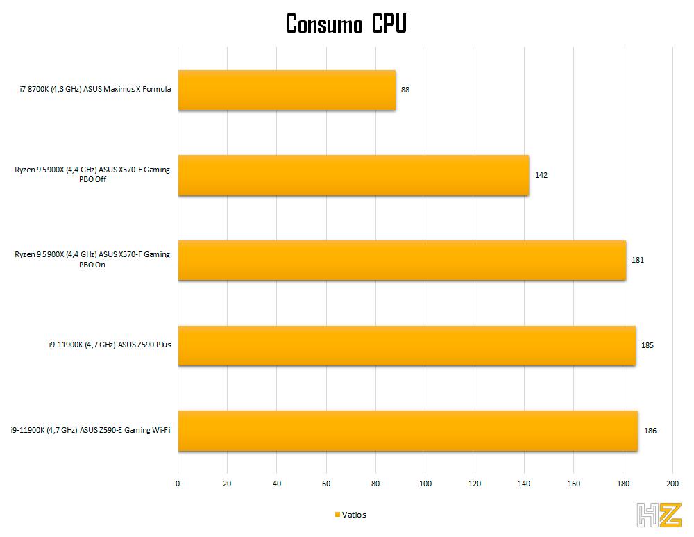 5900X-consumption-cpu