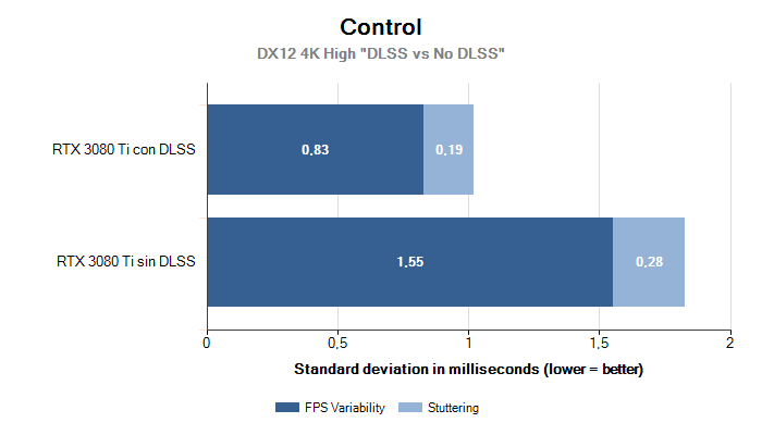4K Variability Stuttering Control