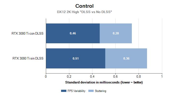2K Variability Stuttering Control