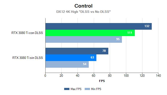4K MinMax control