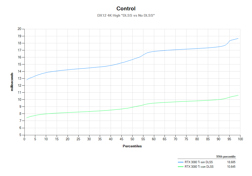 4K Percentile Control