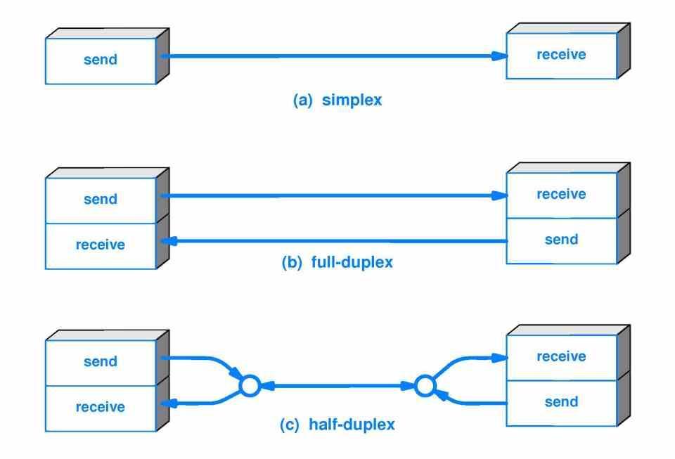 Duplex Simplex Expansion Ports