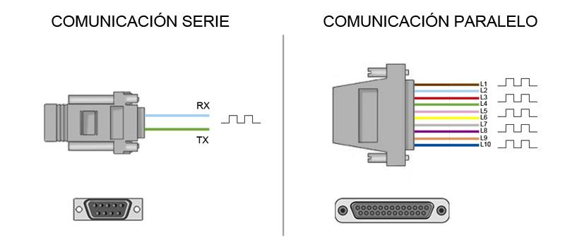 serial parallel expansion ports