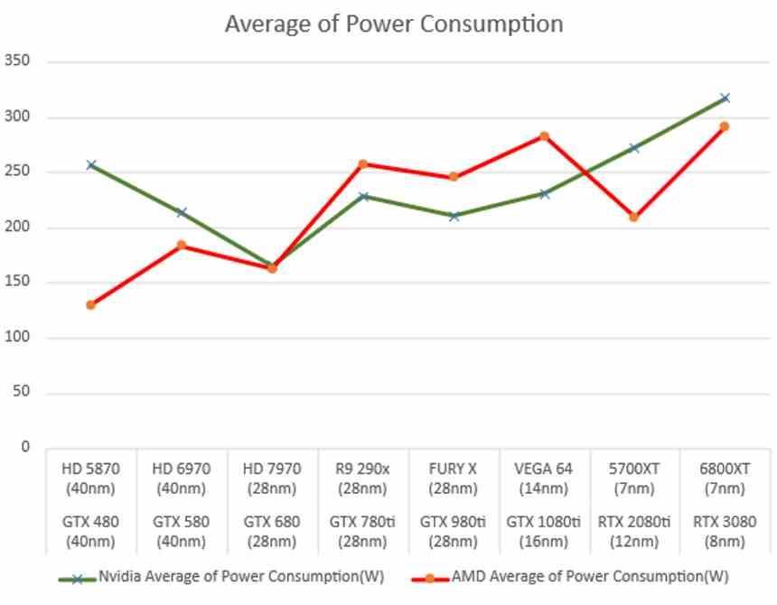 Energy Efficiency AMD NVIDIA