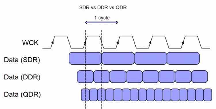 SDR DDR QDR