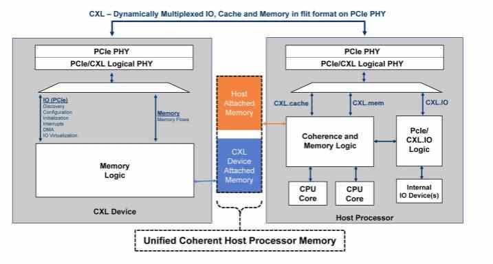 CXL RAM interface