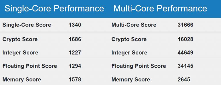Intel-Sapphire-Rapids-Performance