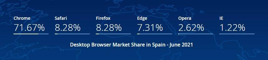 Quota browsers Spain June 2021