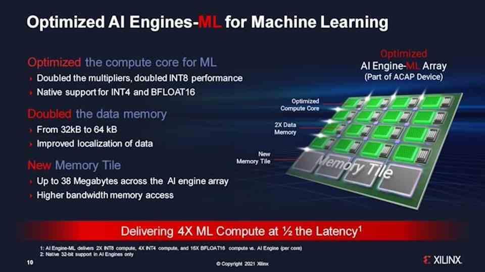 Xilinx Versal AI Edge