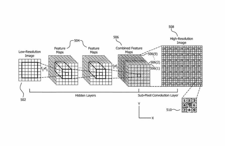 AMD FSR IA patent evolution