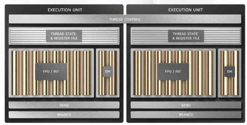 intel Xe Execution Units