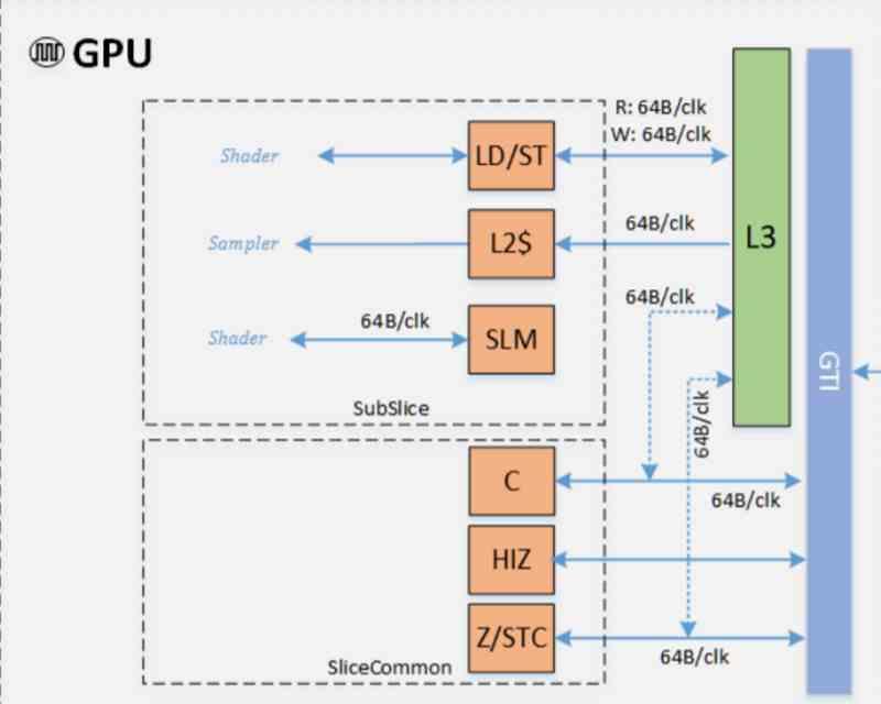 Intel GPU Caches