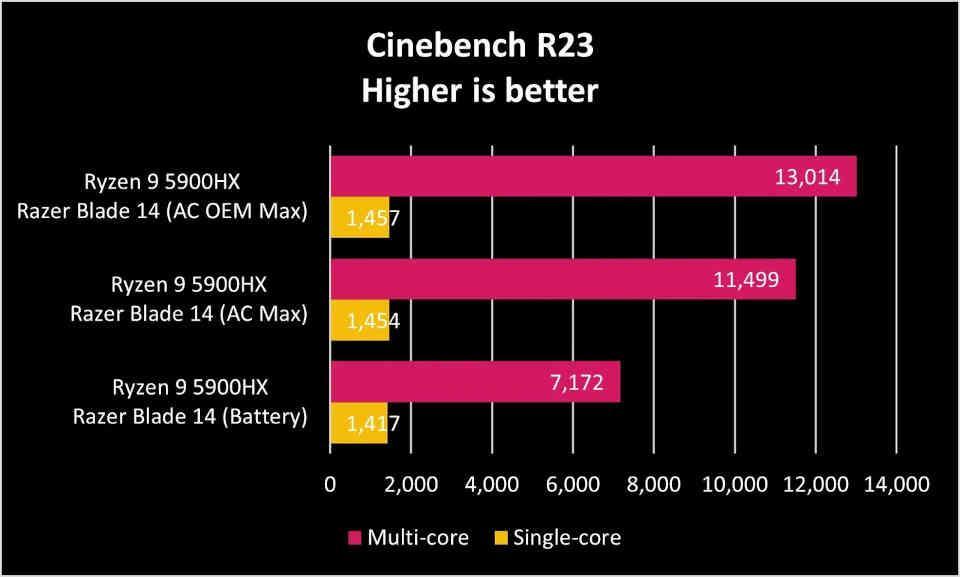 AMD Battery Performance