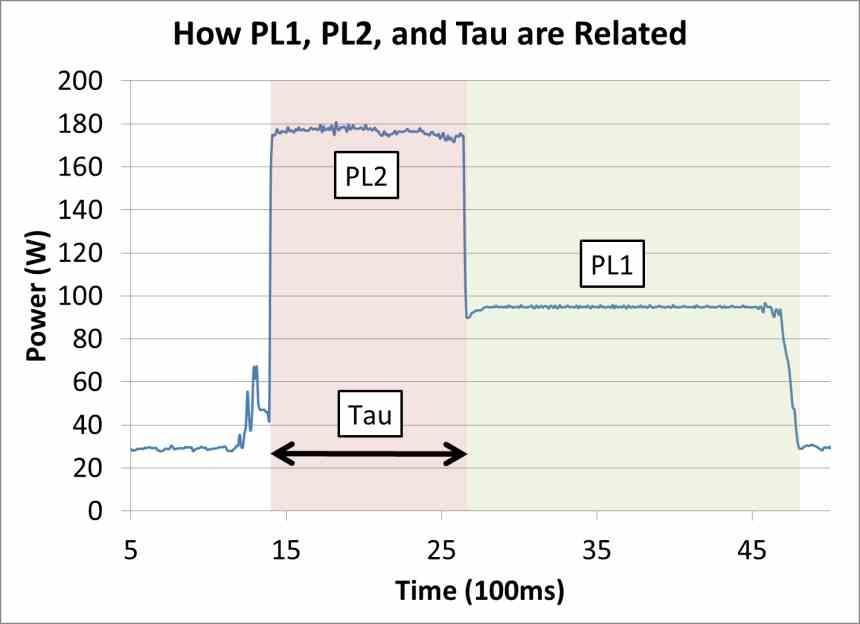 Intel CPU Consumption PL1 PL2