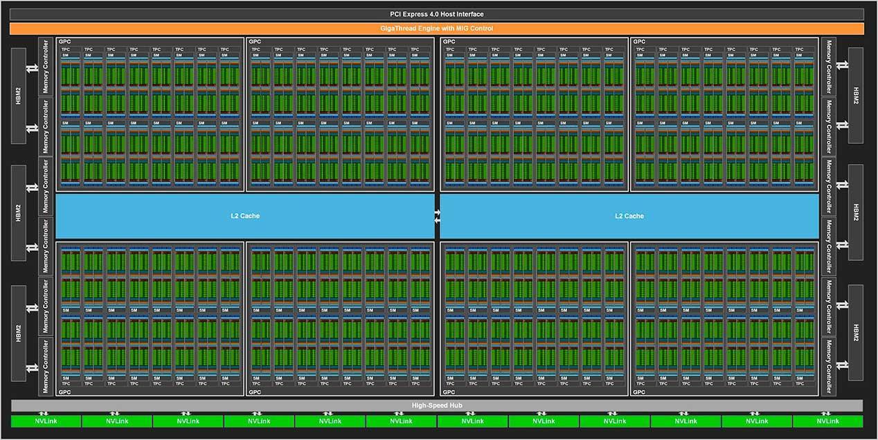 NVIDIA-GA100-GPU-Block-Diagram-Ampere