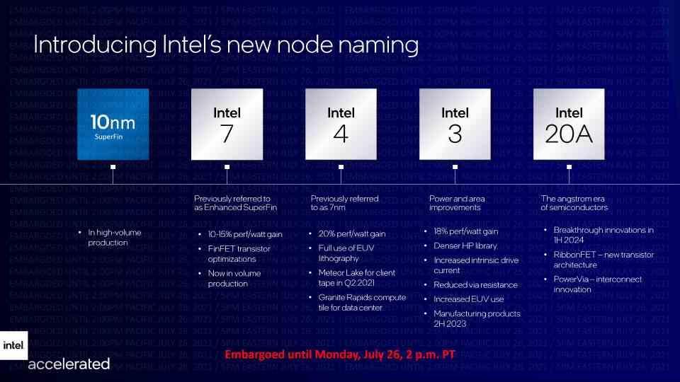 New Intel nodes roadmap