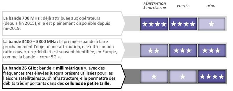 https://www.arcep.fr/actualites/les-communiques-de-presse/detail/n/5g-6.html