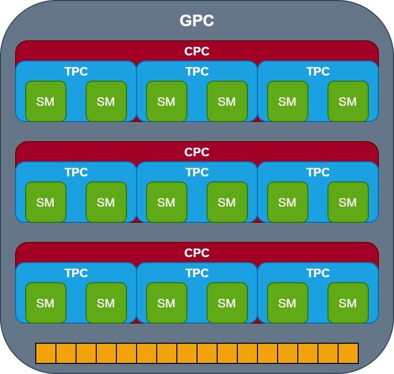 New NVIDIA GPC