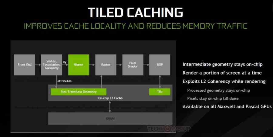Tiled Caching