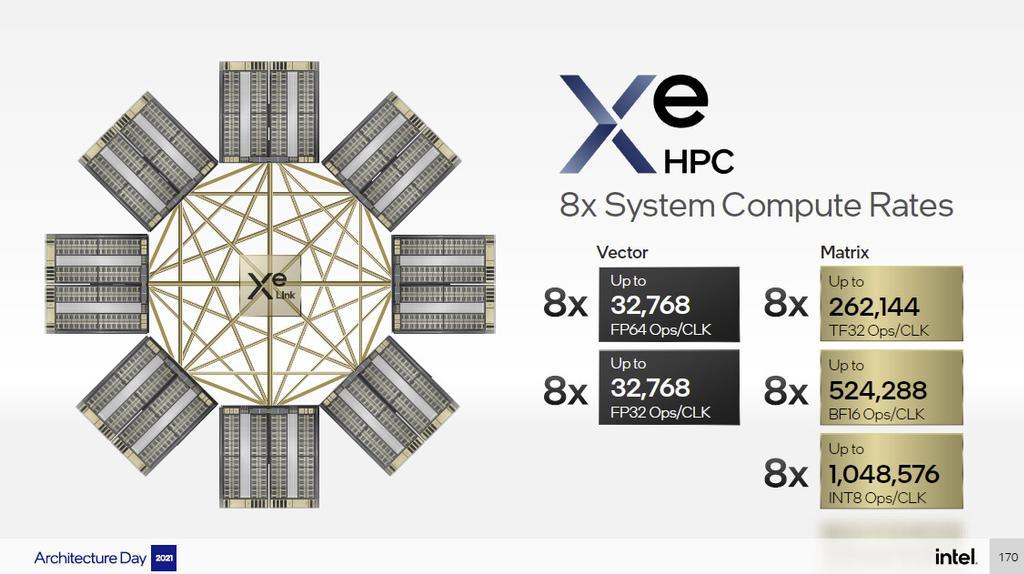 Intel Xe Ponte Vecchio GPU Servers