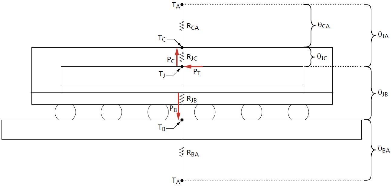 Micron memory temperature diagram