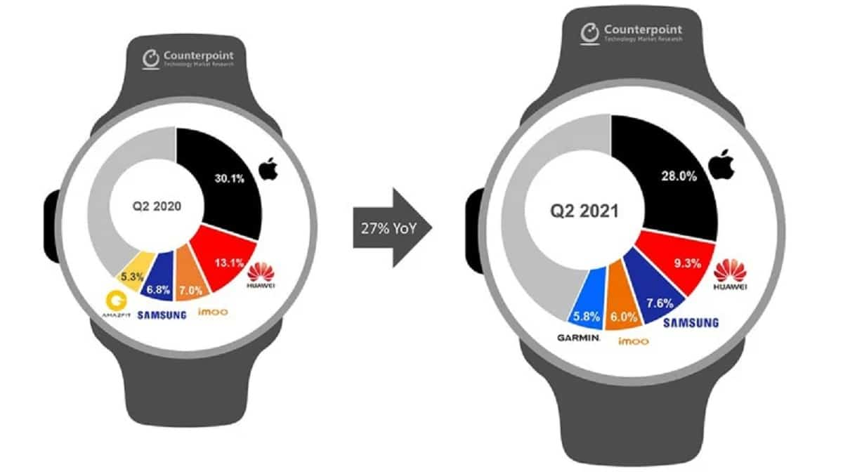 Apple watch number 1 in shipments