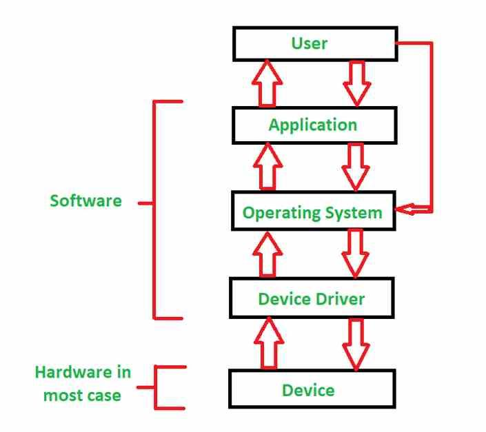 operating system driver