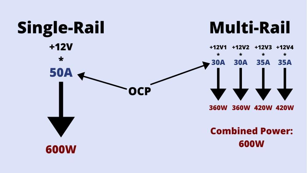 Source rail diagram