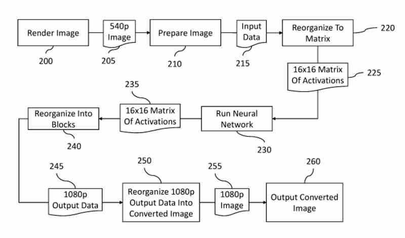 Patent Nintendo Switch 2 Neural Network