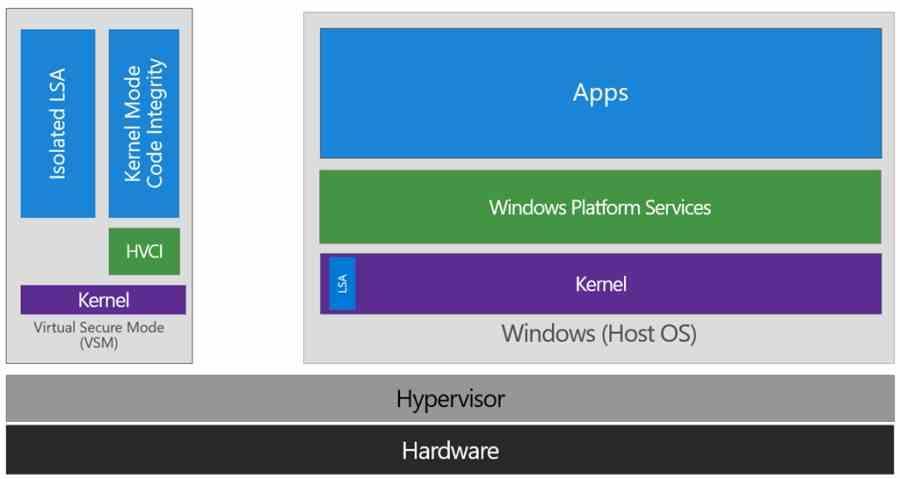 Windows HVCI